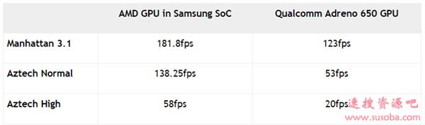 姜还是老的辣!RDNA手机版性能曝光:3倍于Adreno 650