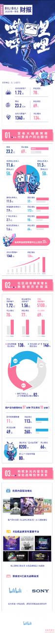 B站发布2020年一季度财报:营收大增69% 月活用户1.72亿人
