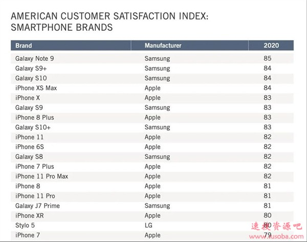 智能手机顾客满意度:苹果继续保持第一