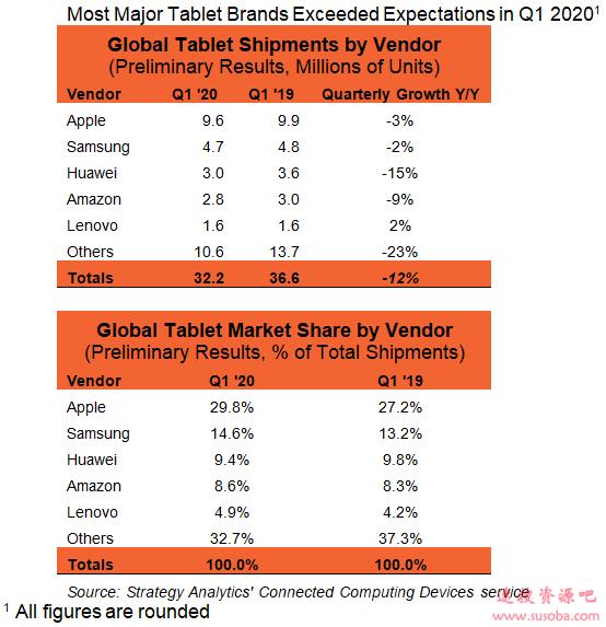 最新平板市场排名出炉:前4全面下滑 仅联想逆市增长