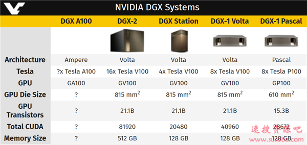 安培GPU架构实锤!NVIDIA已注册新一代AI超级计算机商标