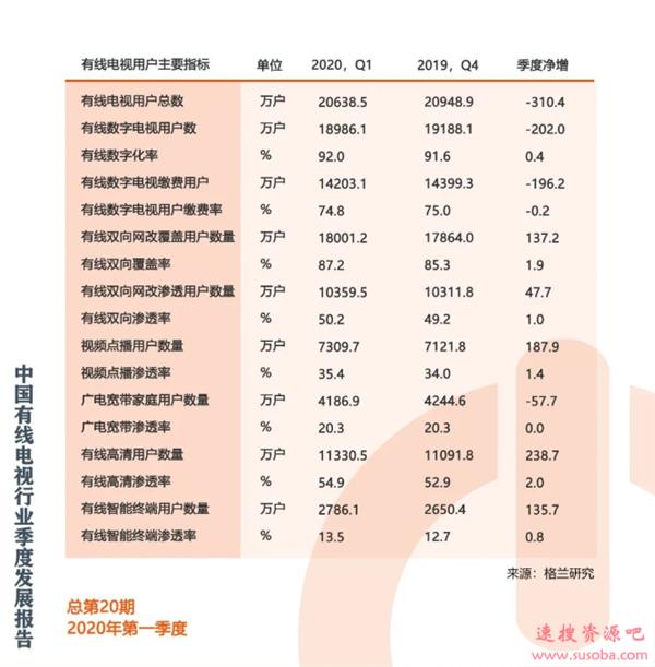 持续下跌 报告:我国有线数字电视缴费用户降至1.42亿