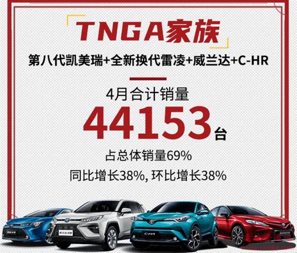 TNGA架构+混动立功!广汽丰田4月已卖疯 同比暴涨近50%