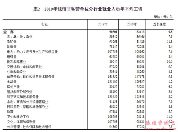 拖后腿没?2019年平均工资出炉:城镇非私营单位超9万元