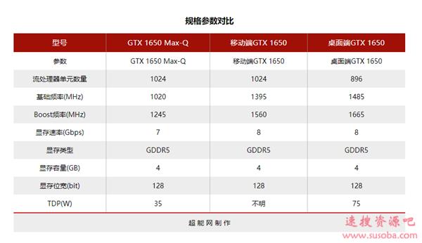 黄氏刀法眼花缭乱:11款GTX 1650你能分清吗?
