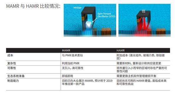 混合硬盘归来?西数:下一代HDD将大量使用NAND闪存
