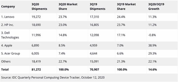 三季度全球PC出货量创历史新高:联想、苹果成直接受益者