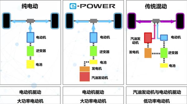 【速搜资讯】3L油耗感受下!东风日产高管透露e-POWER将在2021年导入国内
