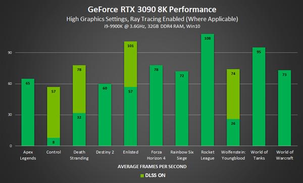 【速搜资讯】RTX 3090挑战8K分辨率《赛博朋克2077》:不开DLSS仅6帧