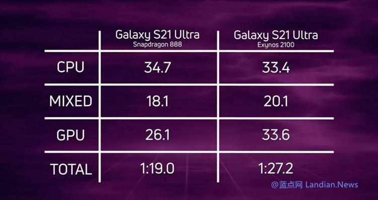 【速搜资讯】意料之中!iPhone 12 Pro的A14性能又吊打了S21 Ultra的Exynos 2100