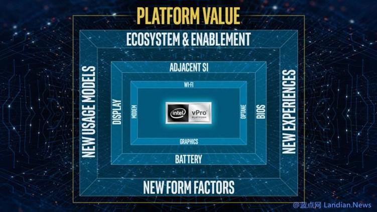 【速搜资讯】英特尔宣布在第11代酷睿vPro处理器中添加基于硬件的勒索软件检测功能