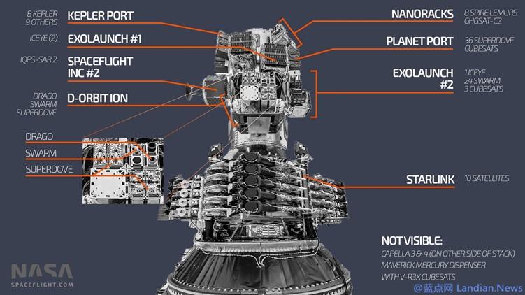 【速搜资讯】拼车低价发卫星!SpaceX利用猎鹰9号一次发射143颗卫星
