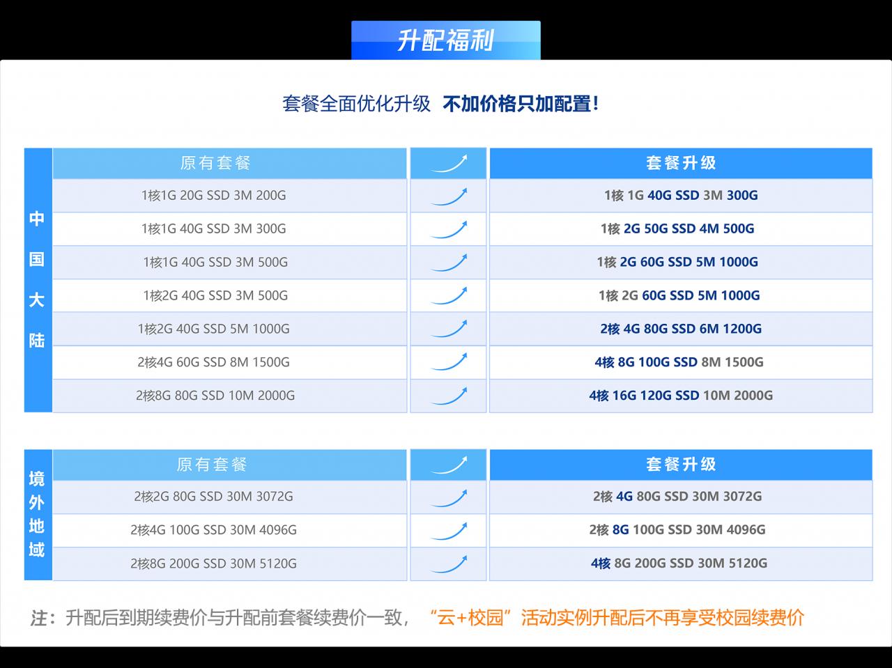 【速搜资讯】腾讯云为老用户推出免费配置升级活动 轻量服务器可免费升级配置