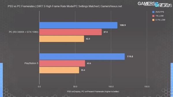 【速搜资讯】PS5性能再测试:不及GTX 1080