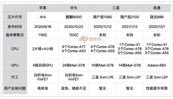 """【速搜资讯】5nm芯片集体""""翻车"""":先进制程的尴尬"""