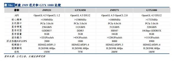 【速搜资讯】追赶GTX 1080?景嘉微透露自研GPU进展:后端设计中