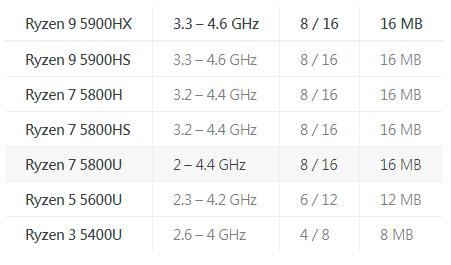 【速搜资讯】Zen3发飙!锐龙7 5800U跑分流出:多核暴涨27%