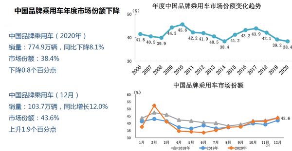 【速搜资讯】2020中国车市销量出炉:日系追平德系 自主份额持续下滑