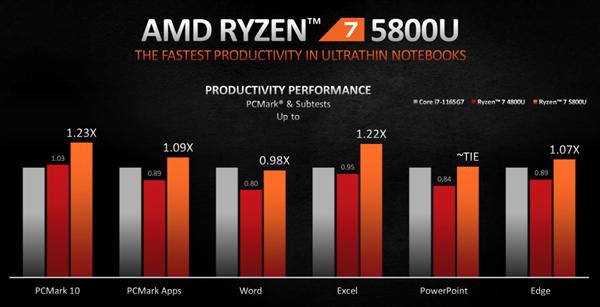 【速搜资讯】AMD正式发布锐龙5000U/5000H:Zen3架构、两天不用充电!