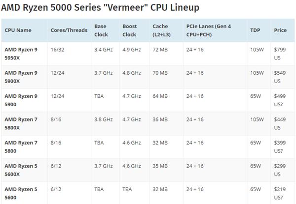 【速搜资讯】65瓦Zen3更新:AMD锐龙9 5900、锐龙7 5800曝光