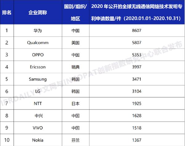 【速搜资讯】IFI发布全球专利250强榜单:华为位居国内第一
