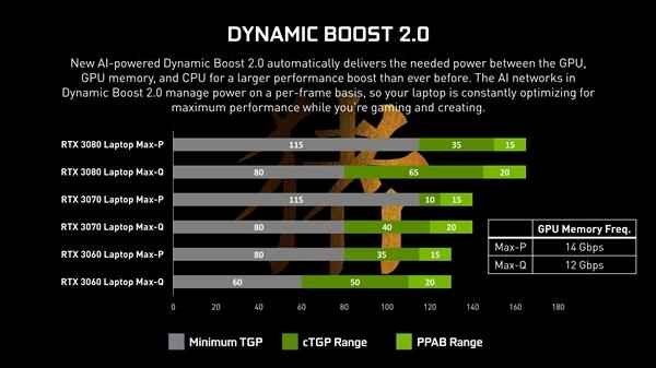 【速搜资讯】RTX 30游戏本显卡隐藏Max-Q!NVIDIA:鼓励标注功耗、频率