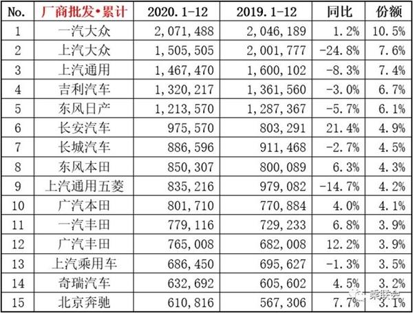 【速搜资讯】2020年乘用车厂商销量榜:上汽大众最惨 长安彻底爆发