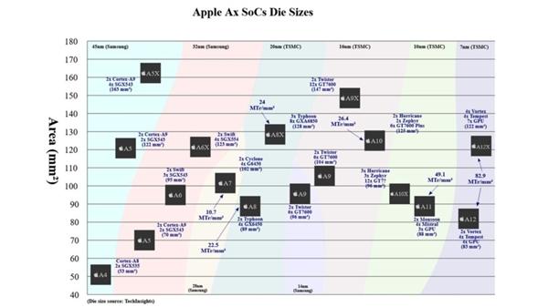 【速搜资讯】苹果A12衍生版曝光:7nm工艺、69亿个晶体管