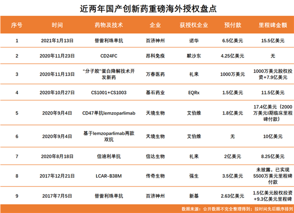 """【速搜资讯】2000亿市值国货之光 为什么执意卖掉中国""""药神""""?"""
