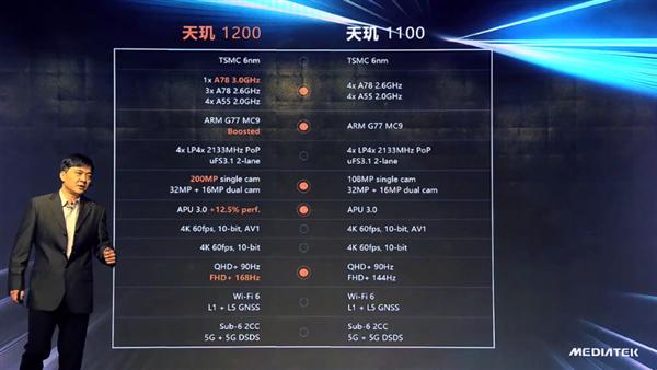 【速搜资讯】天玑1200和天玑1100有何不同?一张图看懂