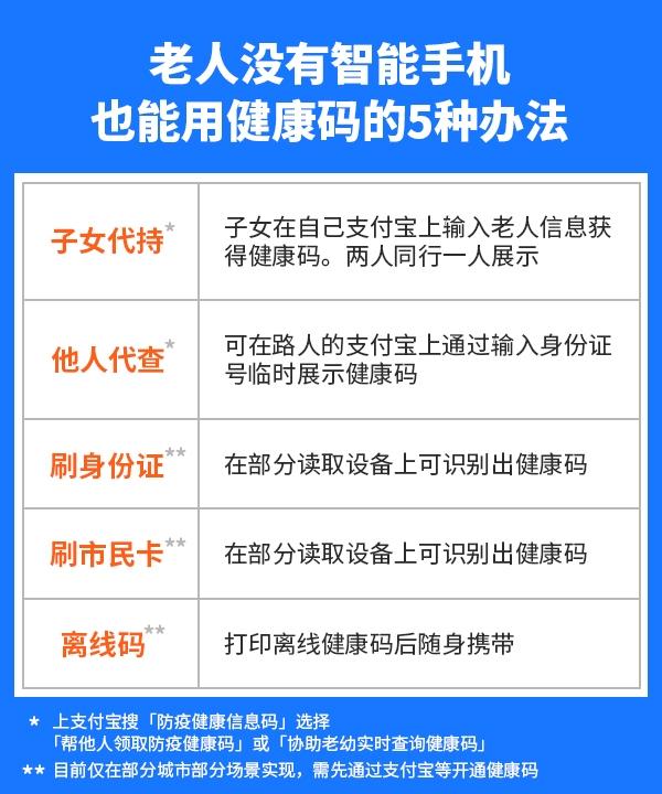 【速搜资讯】没智能手机 老人也能用健康码的5种办法