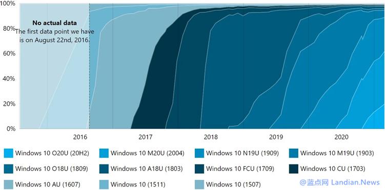 【速搜资讯】数据显示Windows 10 20H2版采用率放缓 20H1版目前市占率仍然最高