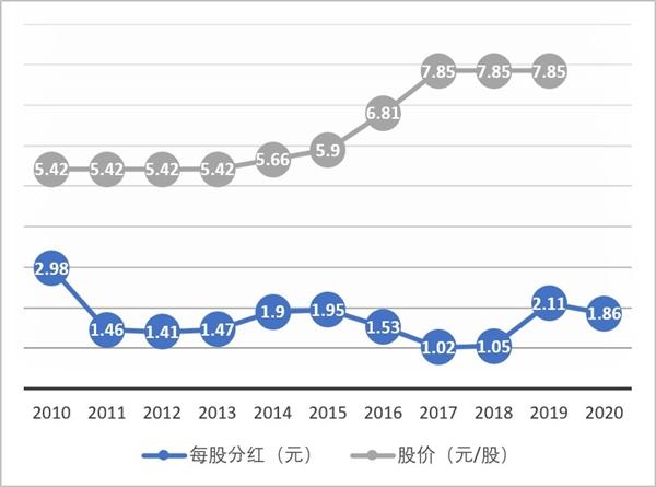【速搜资讯】人均年薪70万 华为2020年确定每股分红1.86元