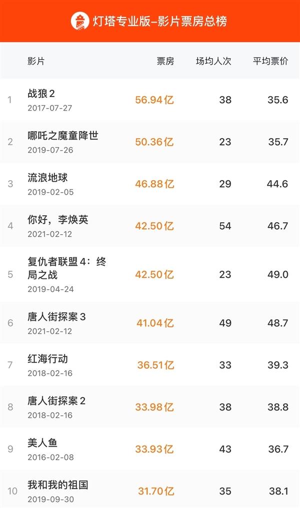 【速搜资讯】《你好李焕英》票房超《复联4》:跃居中国影史第四