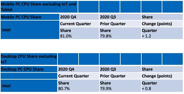【速搜资讯】Intel桌面、笔记本份额同时上涨:供货能力成杀手锏