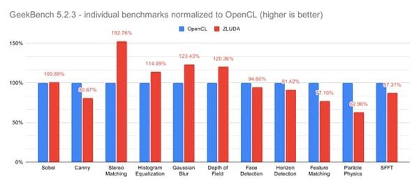【速搜资讯】Intel核显能开启NVIDIA CUDA加速了!跑分高了52%