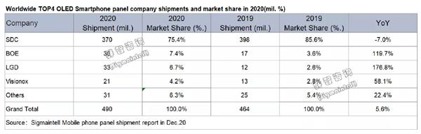【速搜资讯】2020年全球智能手机面板出货排行:京东方超越三星 跃居第一