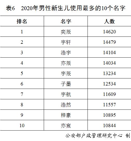 【速搜资讯】2020年全国姓名报告出炉:快看百家姓你排第几