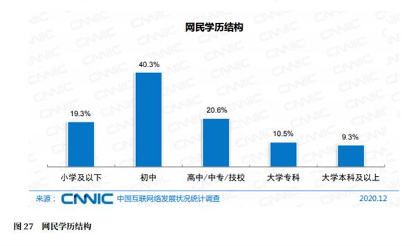 【速搜资讯】中国网民规模接近10亿:4成初中学历 月收入超5000元不足3成