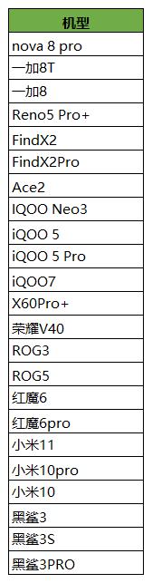 【速搜资讯】《王者荣耀》更多机型支持90Hz超高帧率:小米3款机型在列