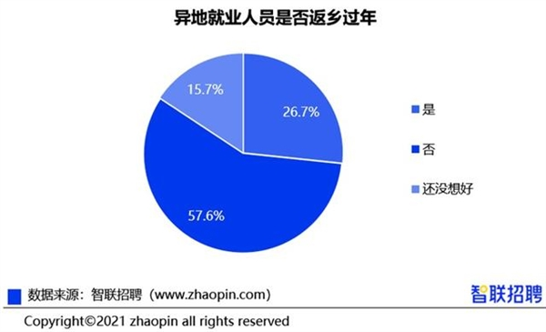 【速搜资讯】十大就地过年省份都有谁?黑龙江、北京太难了