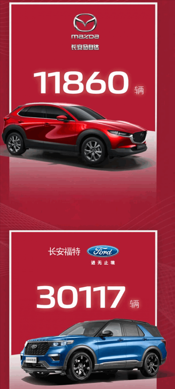【速搜资讯】长安汽车已彻底卖疯!1月销量破25万辆 同比暴涨近9成