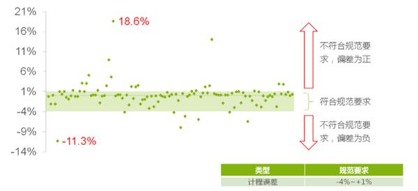 【速搜资讯】上海网约车超半数计价偏高:显示8公里实际7公里