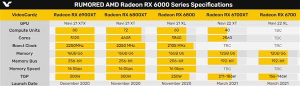 【速搜资讯】AMD RX 6700 XT确认:12GB显存对标RTX 3060