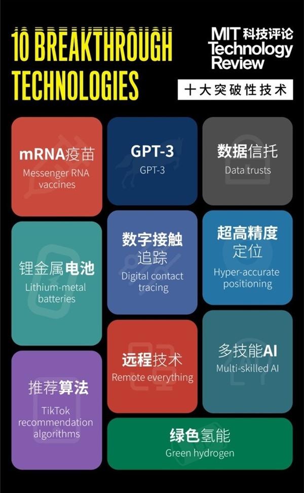 【速搜资讯】2021十大突破性技术公布:中国科技正在加速改变世界!