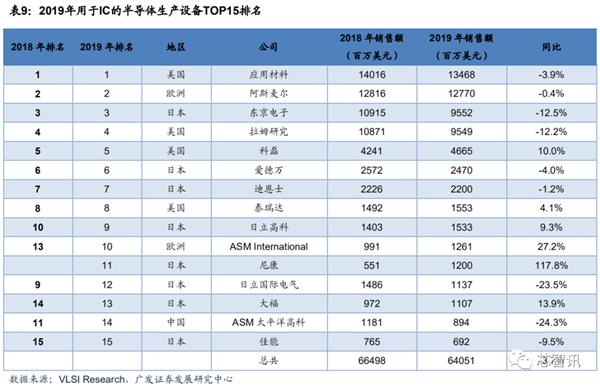 【速搜资讯】美国联合日荷对中国半导体设备出口管制?二手光刻机已涨价3倍