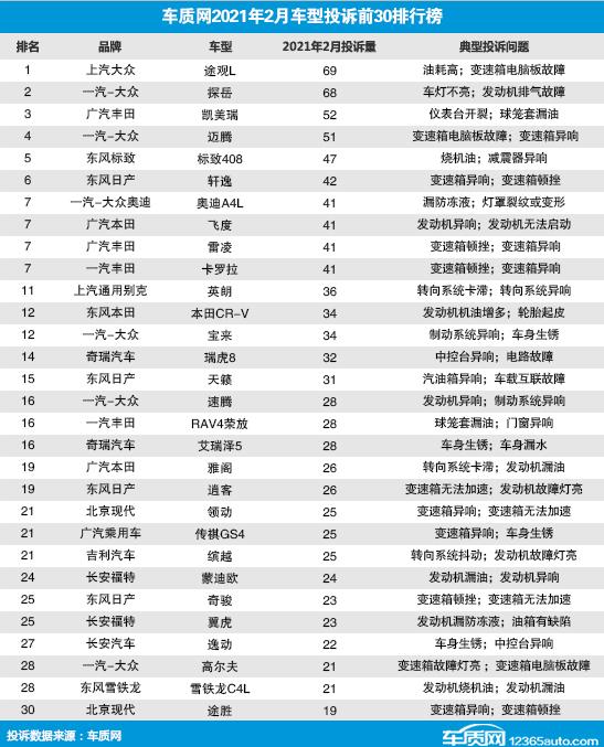 【速搜资讯】德日系占半壁江山!2月国内汽车投诉榜单