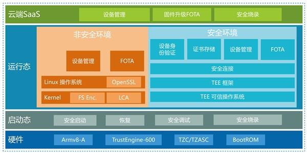 """【速搜资讯】安谋中国发布""""山海""""S12安全方案:专为中国本土打造"""