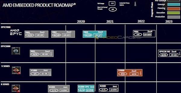 【速搜资讯】首见12+1堆核 AMD下代霄龙冲上96核:5nm Zen4