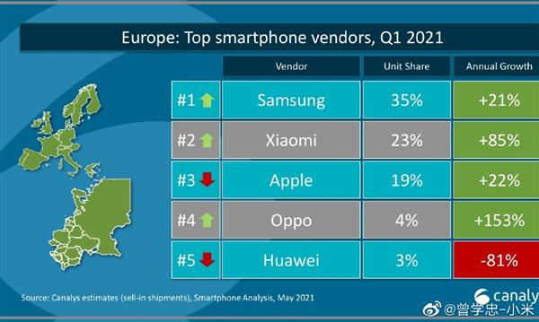 【速搜资讯】国产之光!小米手机Q1出货量拿下欧洲第二:首次超越苹果